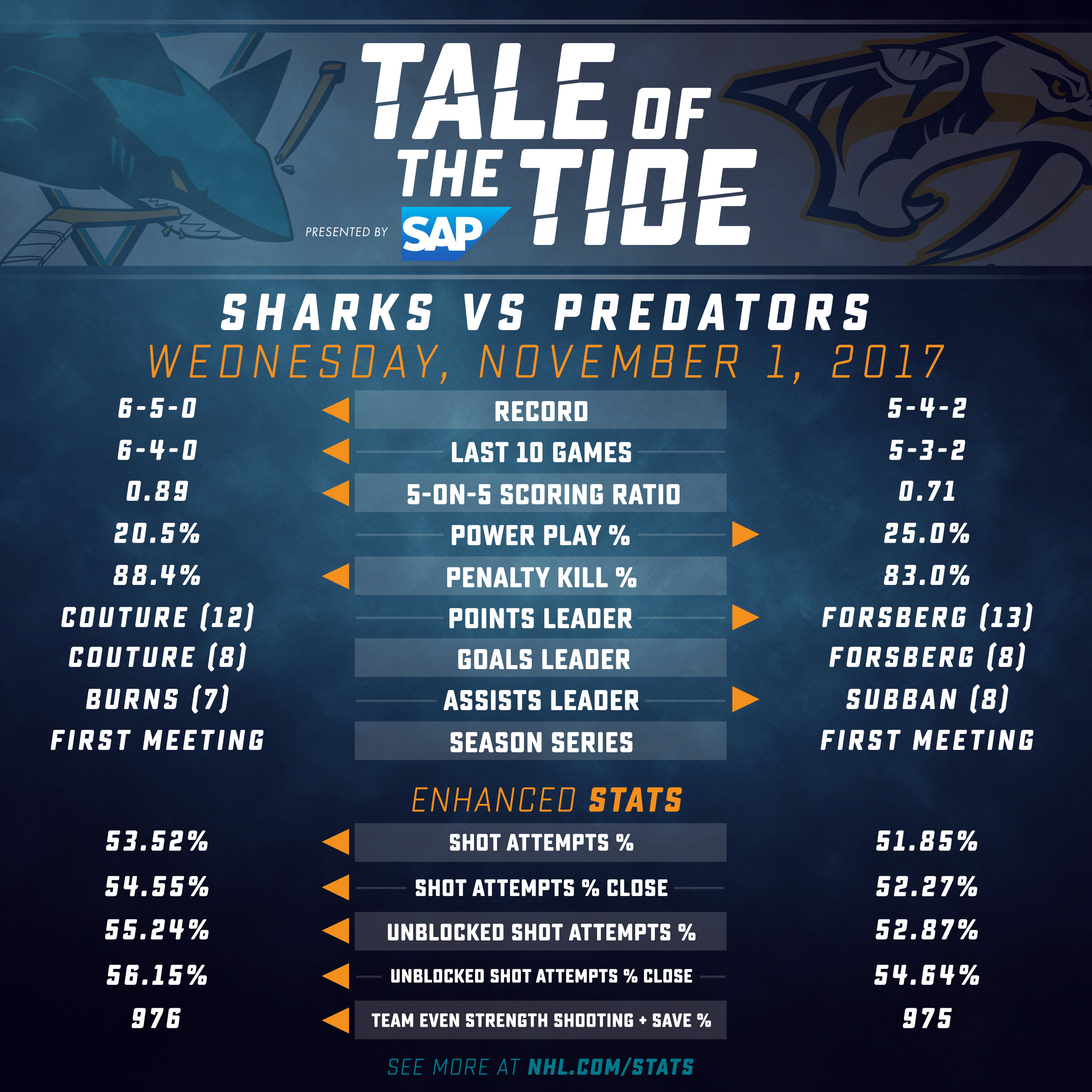 Tale of the Tide