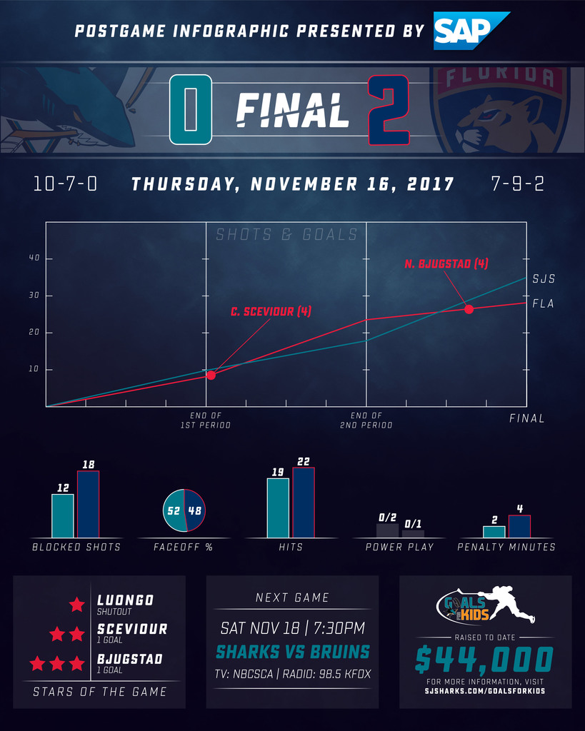 Postgame Infographic: Sharks vs Panthers
