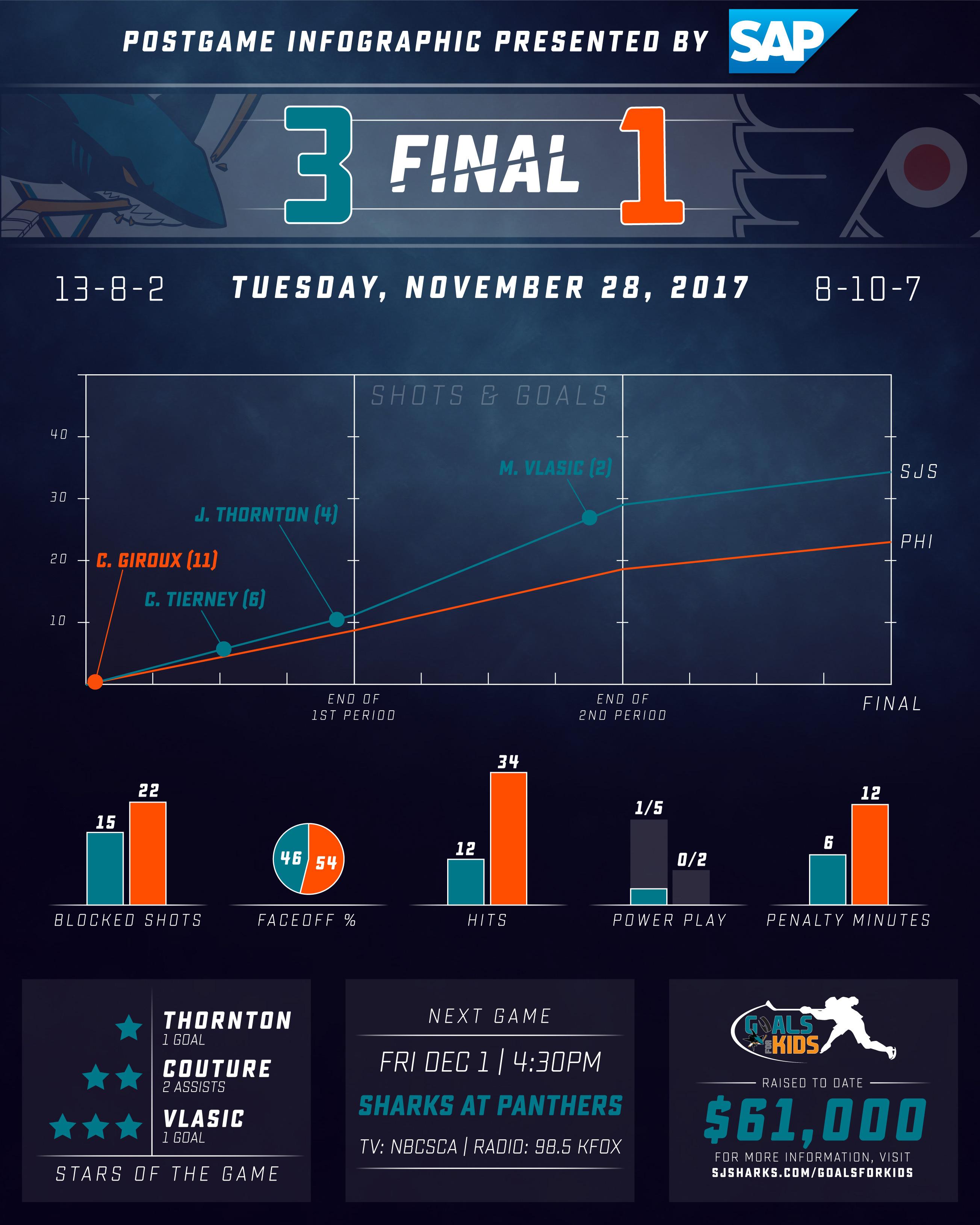 Postgame Infographic: Sharks vs Flyers