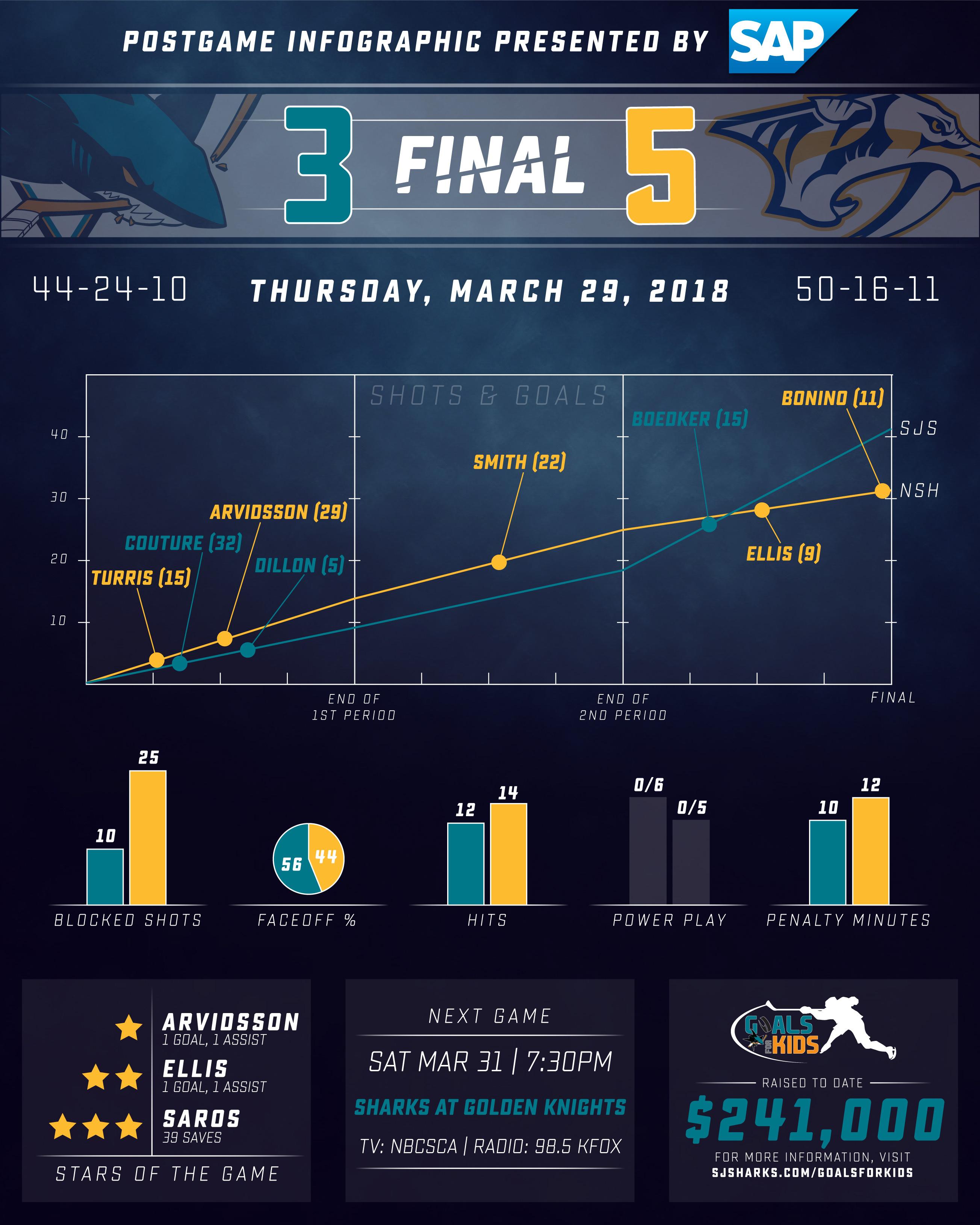 Postgame Infographic: Sharks vs Predators