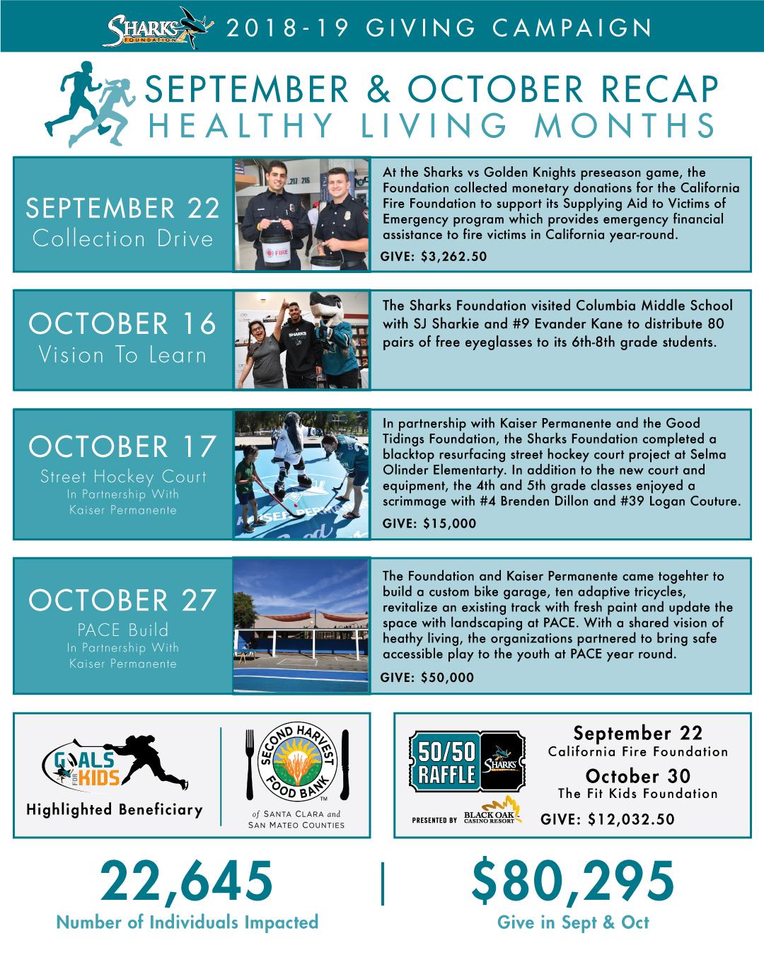 Healthy Living Months Recap