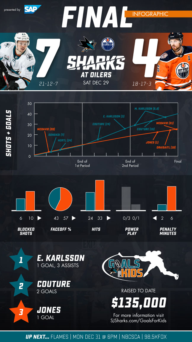 Postgame Infographic: Sharks vs Oilers