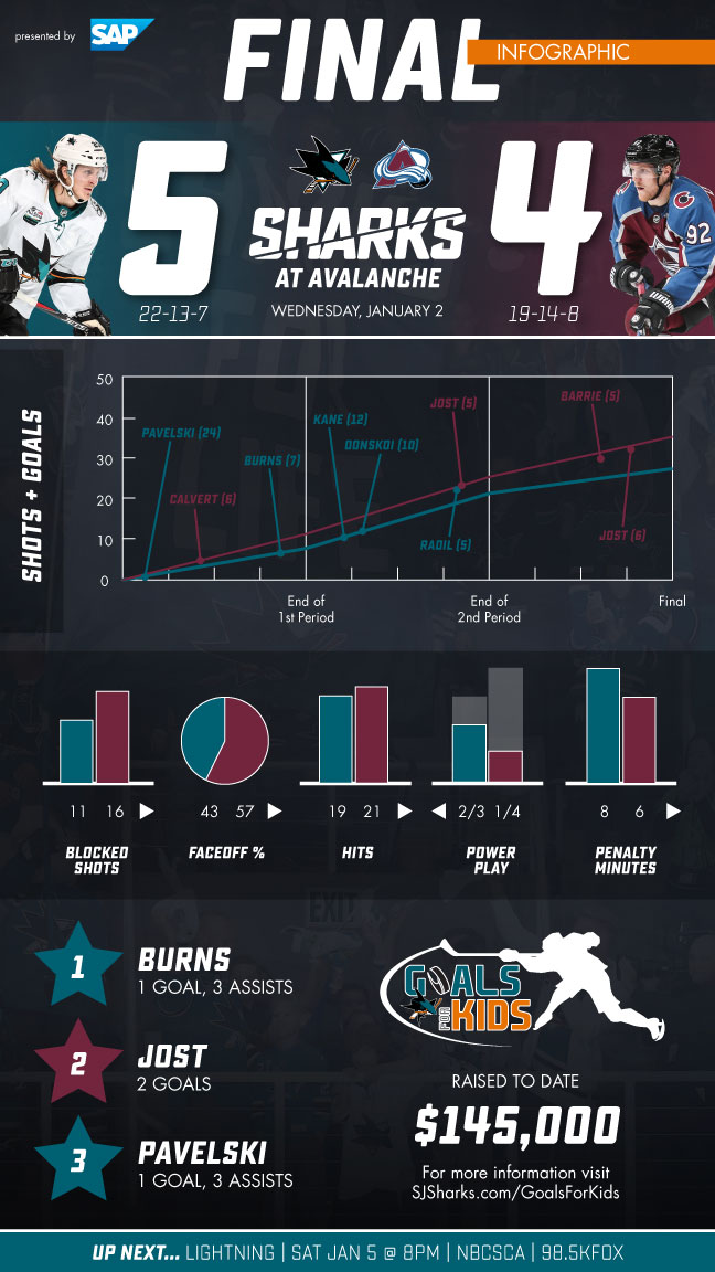 Postgame Infographic: Sharks vs Avalanche
