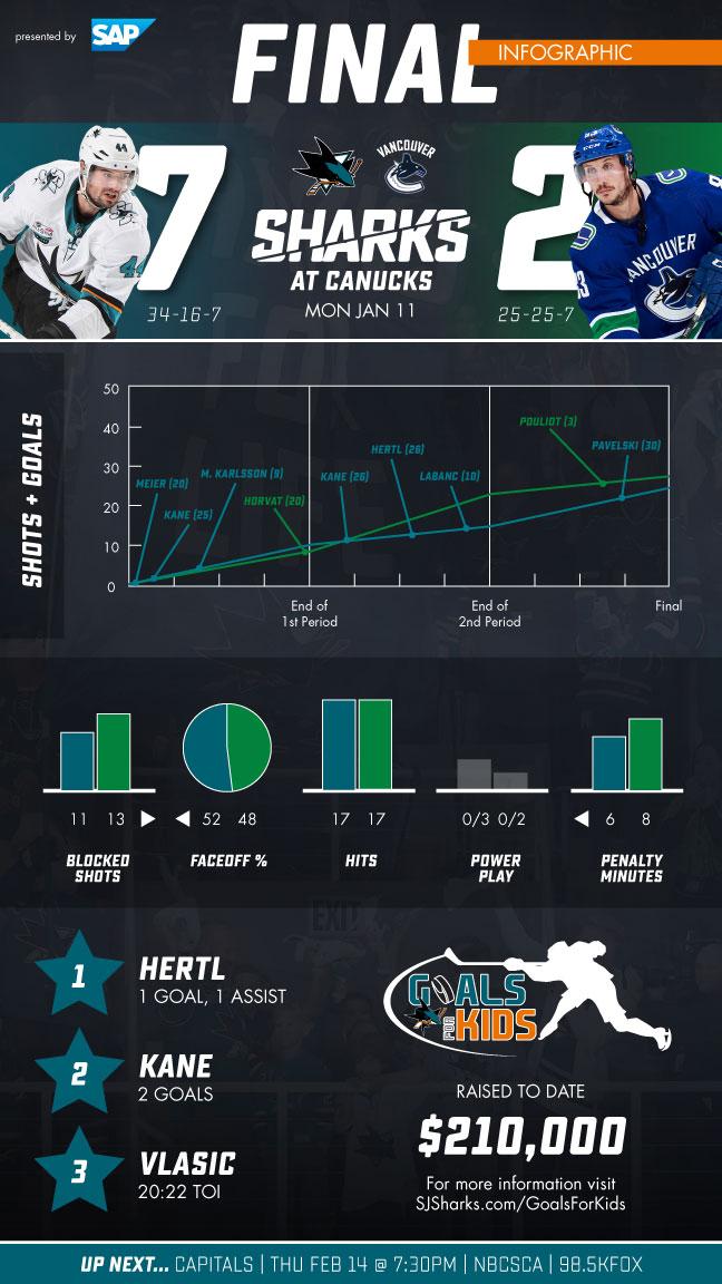 Postgame Infographic: Sharks vs Canucks