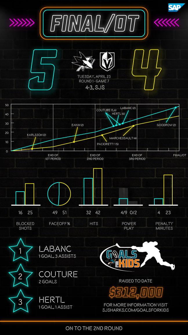 Postgame Infographic: Sharks vs Golden Knights G7