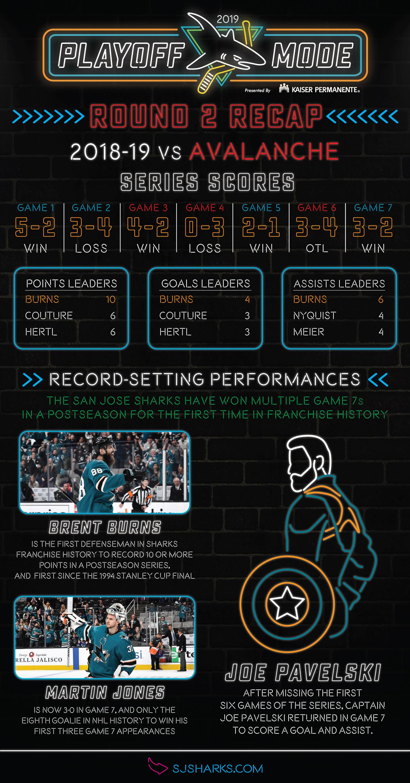 Round 2 Recap Infographic