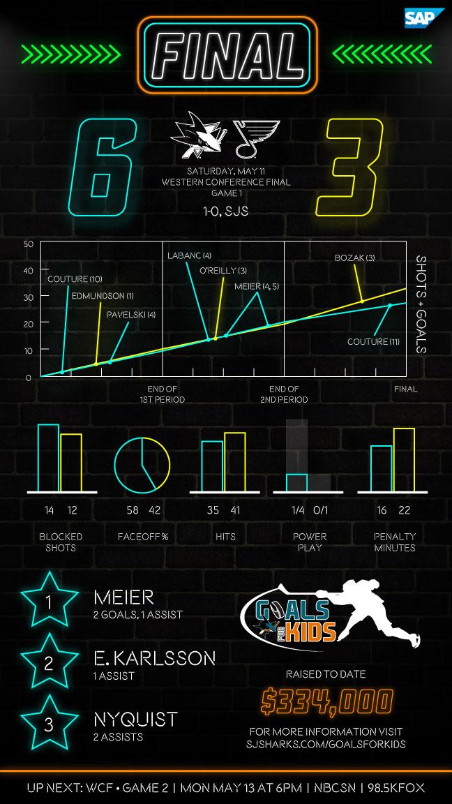 Postgame Infographic: Sharks vs Blues G1
