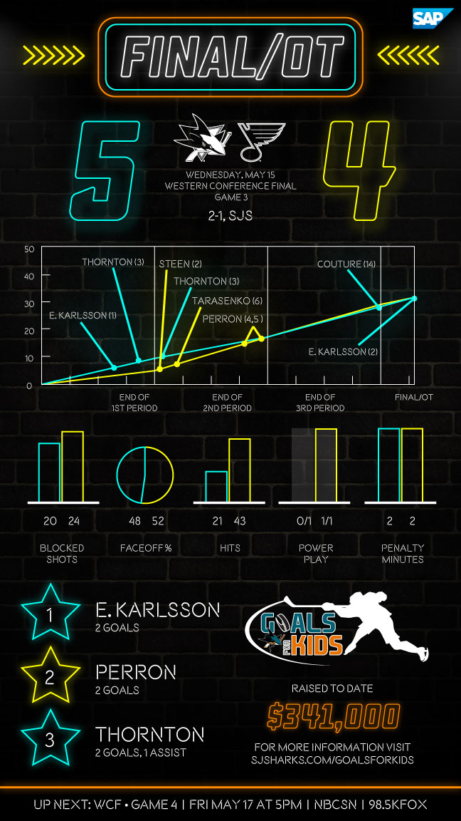 Postgame Infographic: Sharks at Blues G3