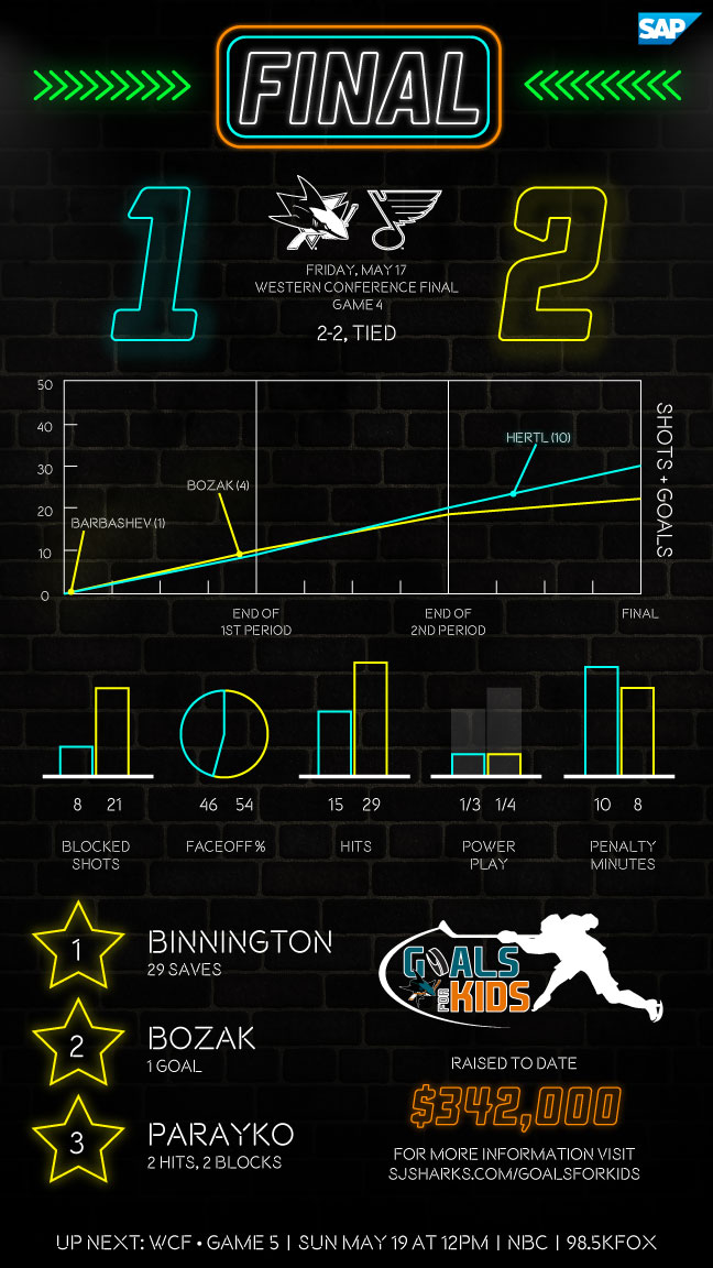 Postgame Infographic: Sharks at Blues G4