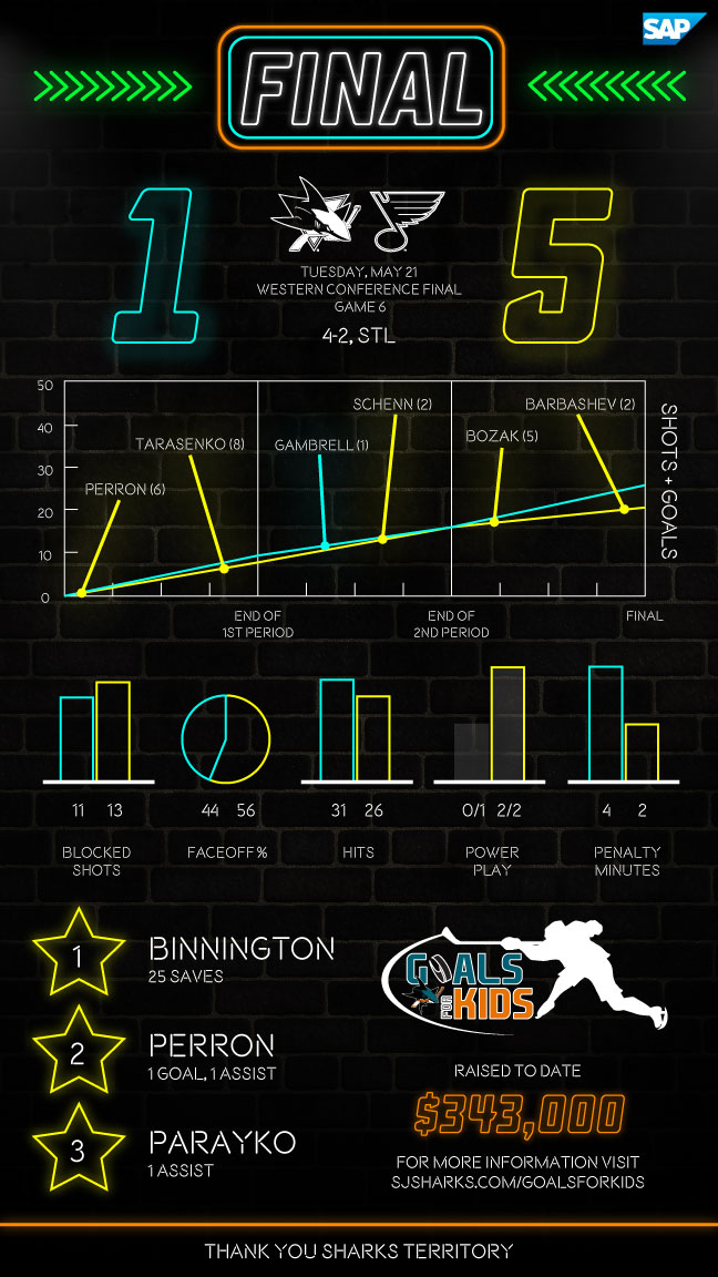 Postgame Infographic: Sharks at Blues G6