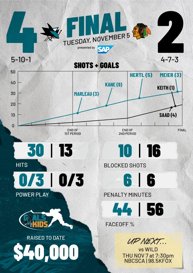 Postgame Infographic: Sharks vs Blackhawks (11/5)