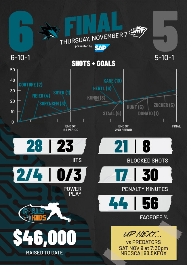 Postgame Infographic: Sharks vs Wild (11/7)