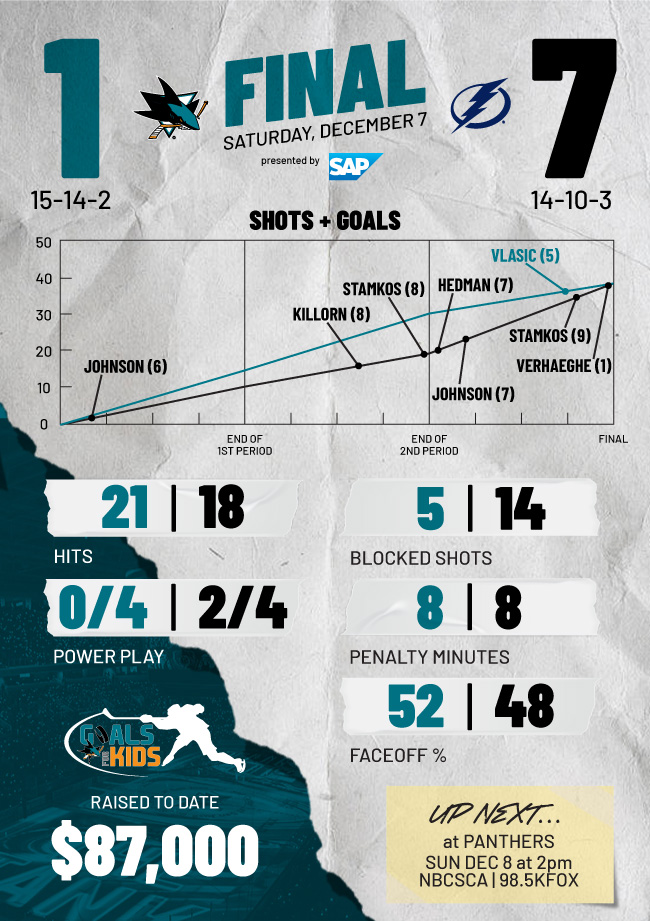Postgame Infographic: Sharks at Lightning (12/7)
