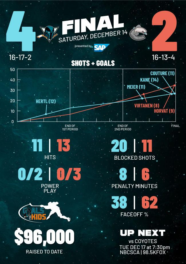Postgame Infographic: Sharks vs Canucks (12/14)