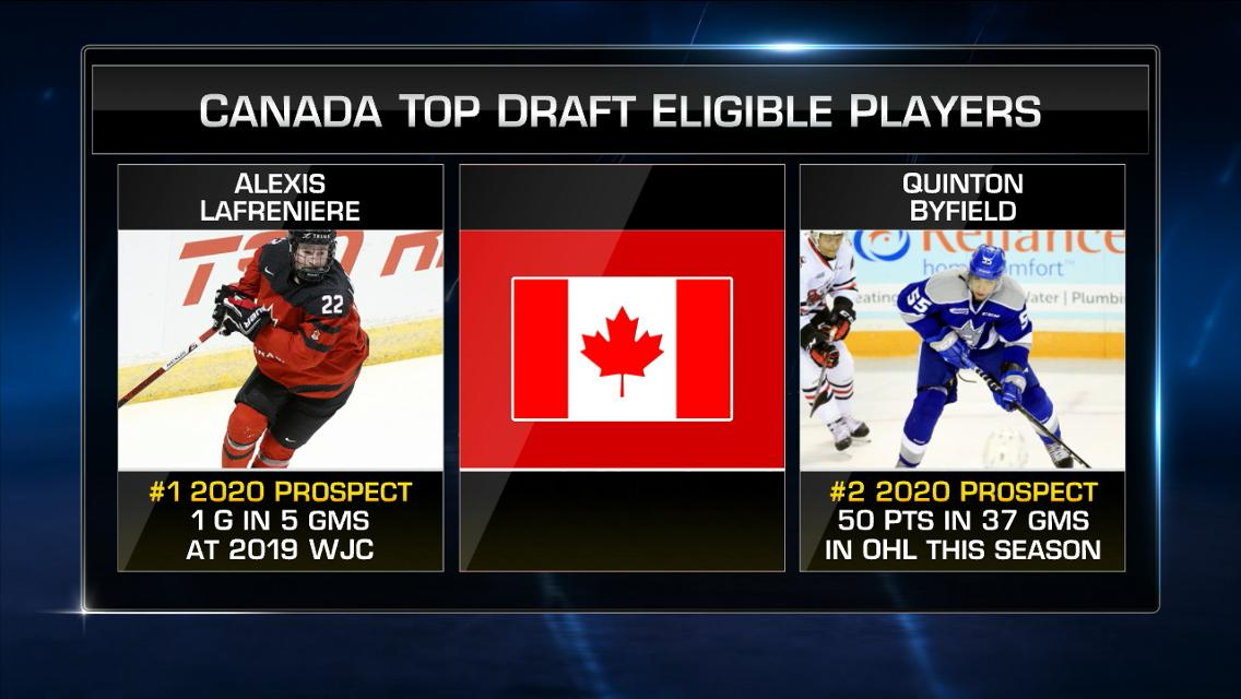 Hayton To Captain Canada At World Junior Championship