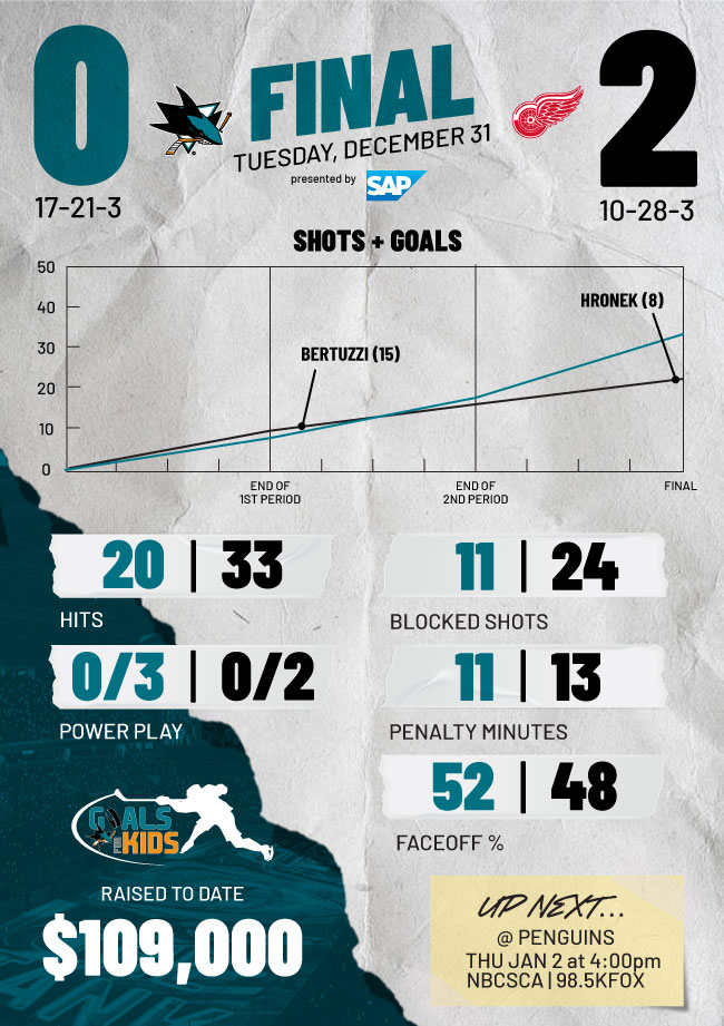 Postgame Infographic: Sharks at Red Wings (12/31)