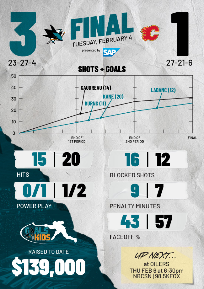 Postgame Infographic: Sharks at Flames (2/4)