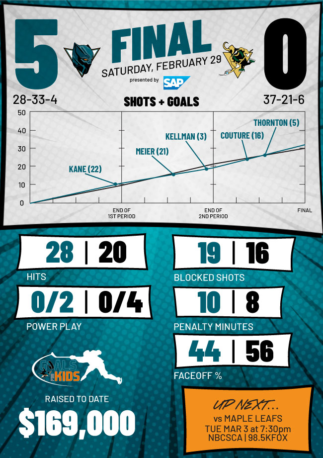 Postgame Infographic: Sharks vs. Penguins (2/29)