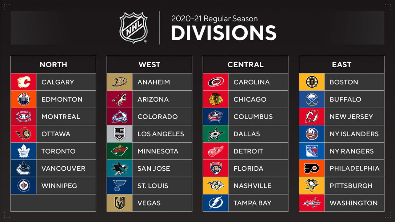 The NHL's realigned divisions for the 2020-21 season